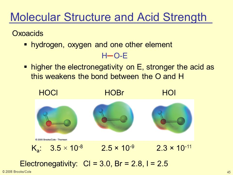 © 2008 Brooks/Cole 45 Oxoacids  hydrogen, oxygen and one other element H O-E  higher the electronegativity on E, stronger the acid as this weakens t