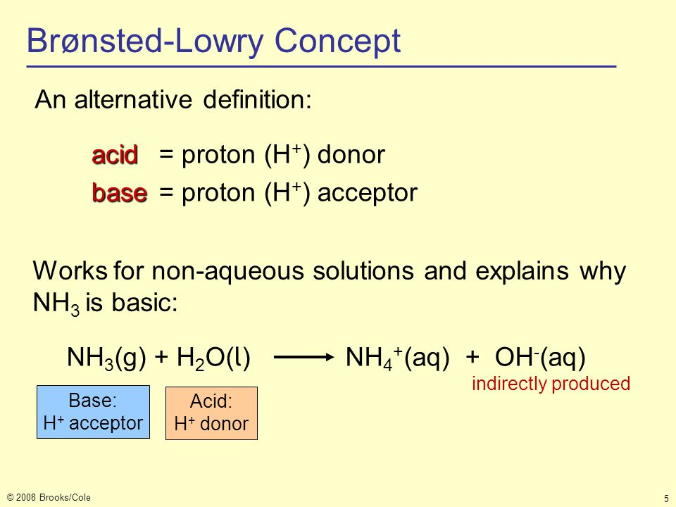 © 2008 Brooks/Cole 5 Brønsted-Lowry Concept An alternative definition: NH 3 (g) + H 2 O( l ) NH 4 + (aq) + OH - (aq) indirectly produced Base: H + acc