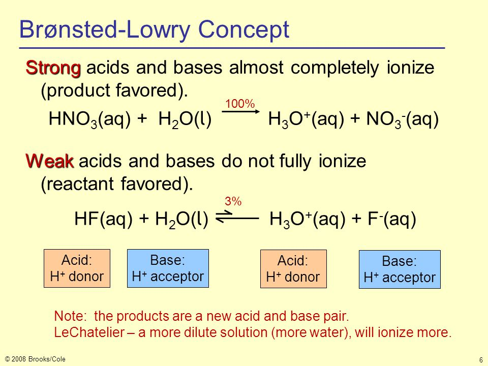 © 2008 Brooks/Cole 6 Weak Weak acids and bases do not fully ionize (reactant favored). Brønsted-Lowry Concept Strong Strong acids and bases almost com