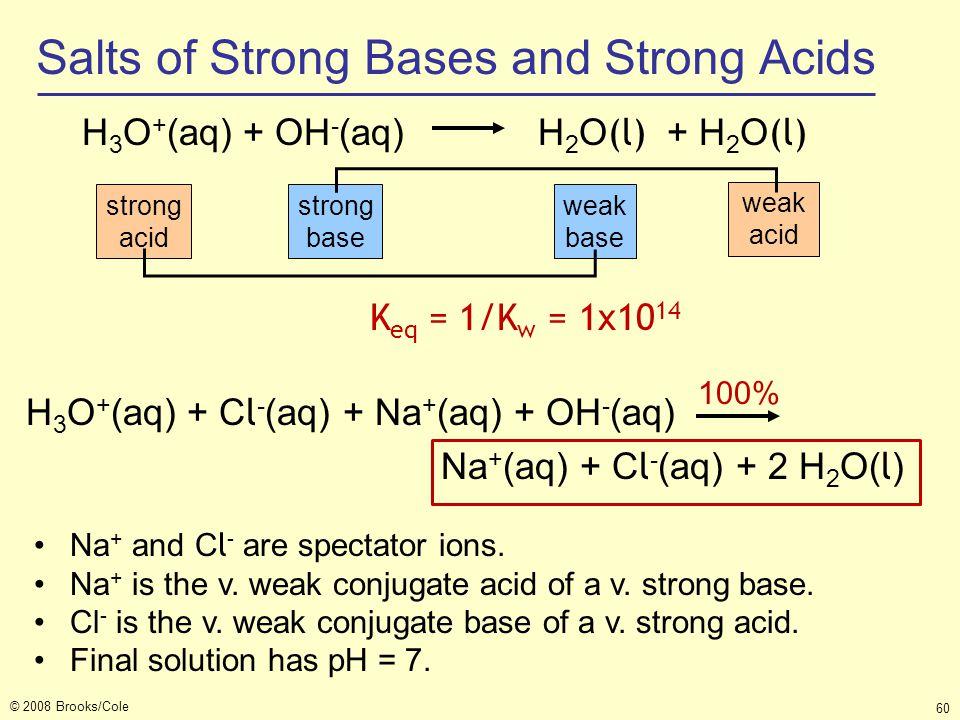 © 2008 Brooks/Cole 60 H 3 O + (aq) + OH - (aq) H 2 O (l) + H 2 O (l) K eq = 1/K w = 1x10 14 strong base strong acid weak base weak acid Na + and C l -
