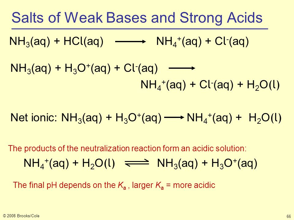 © 2008 Brooks/Cole 66 Salts of Weak Bases and Strong Acids NH 3 (aq) + HC l (aq) NH 4 + (aq) + C l - (aq) The products of the neutralization reaction