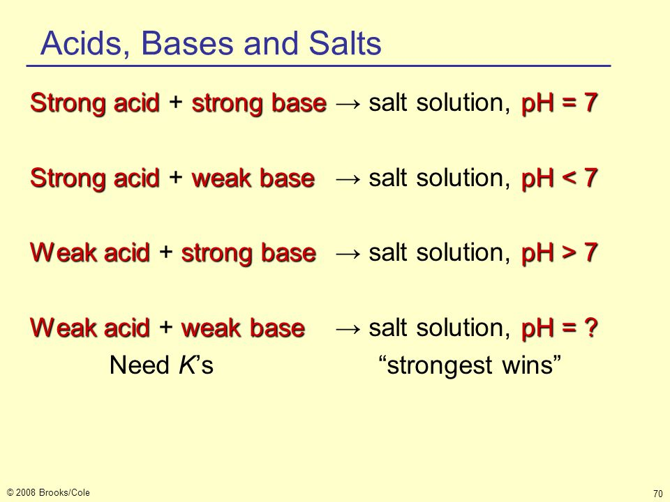 © 2008 Brooks/Cole 70 Acids, Bases and Salts Strong acid strong basepH = 7 Strong acid + strong base→ salt solution, pH = 7 Strong acid weak base pH <
