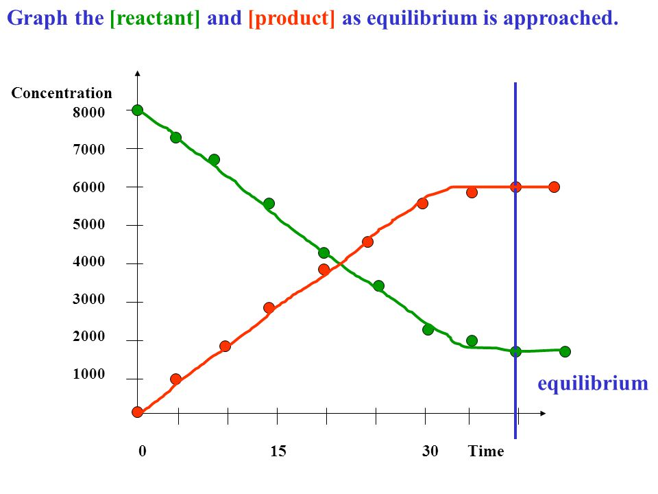 Graph the [reactant] and [product] as equilibrium is approached.