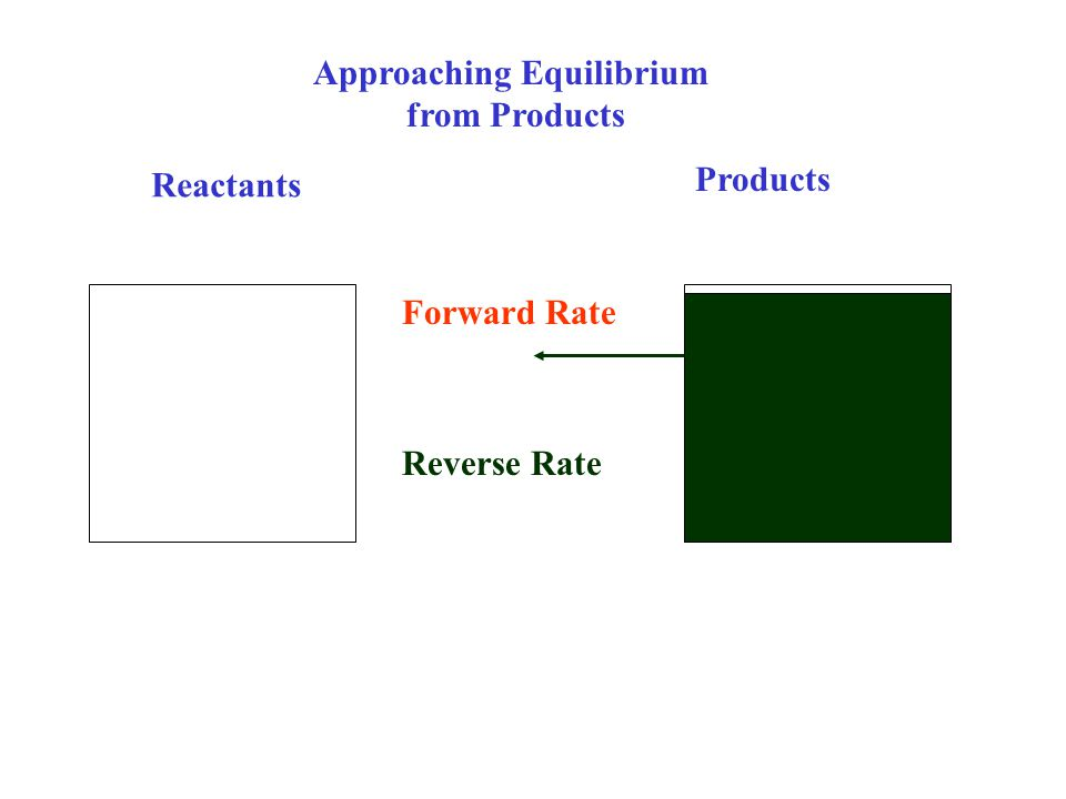 Reactants Products Approaching Equilibrium from Products Reverse Rate Forward Rate