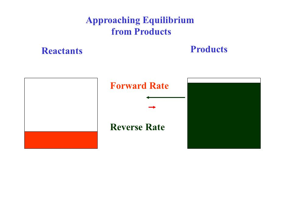 Reactants Products Reverse Rate Forward Rate Approaching Equilibrium from Products