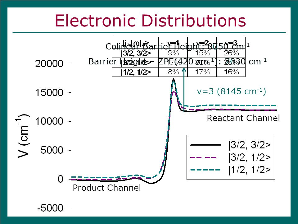 Electronic Distributions Product Channel Reactant Channel ω Colinear Barrier Height: 8050 cm -1 Barrier Height – ZPE(420 cm -1 ): 7630 cm -1 Colinear