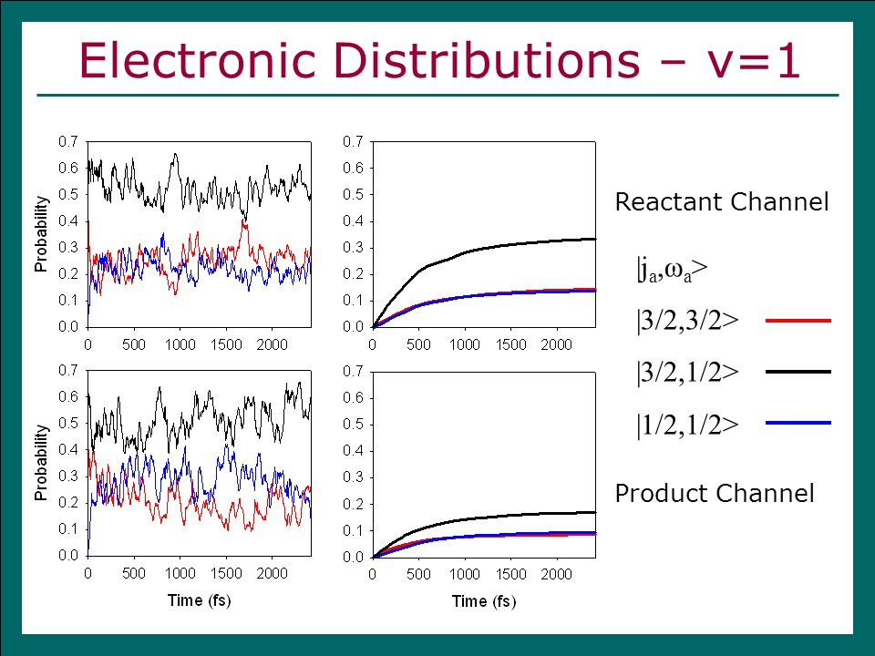 Electronic Distributions – v=1  j a,ω a >  3/2,3/2>  3/2,1/2>  1/2,1/2> Reactant Channel Product Channel