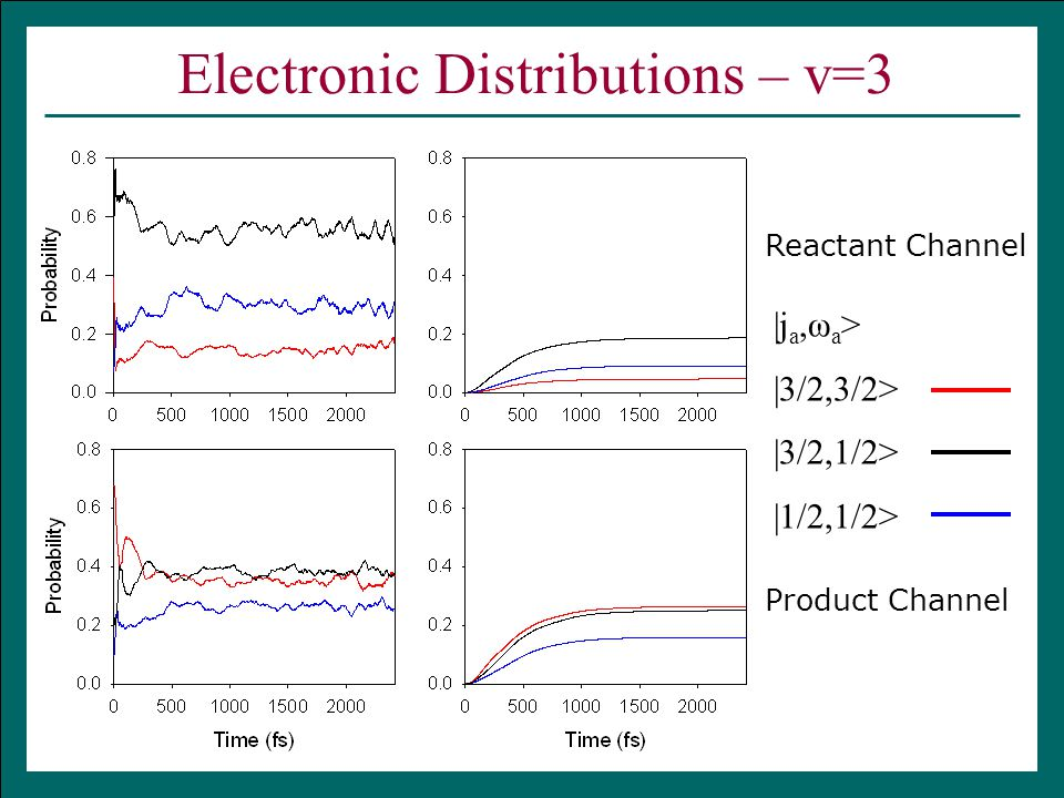 Electronic Distributions – v=3  j a,ω a >  3/2,3/2>  3/2,1/2>  1/2,1/2> Reactant Channel Product Channel