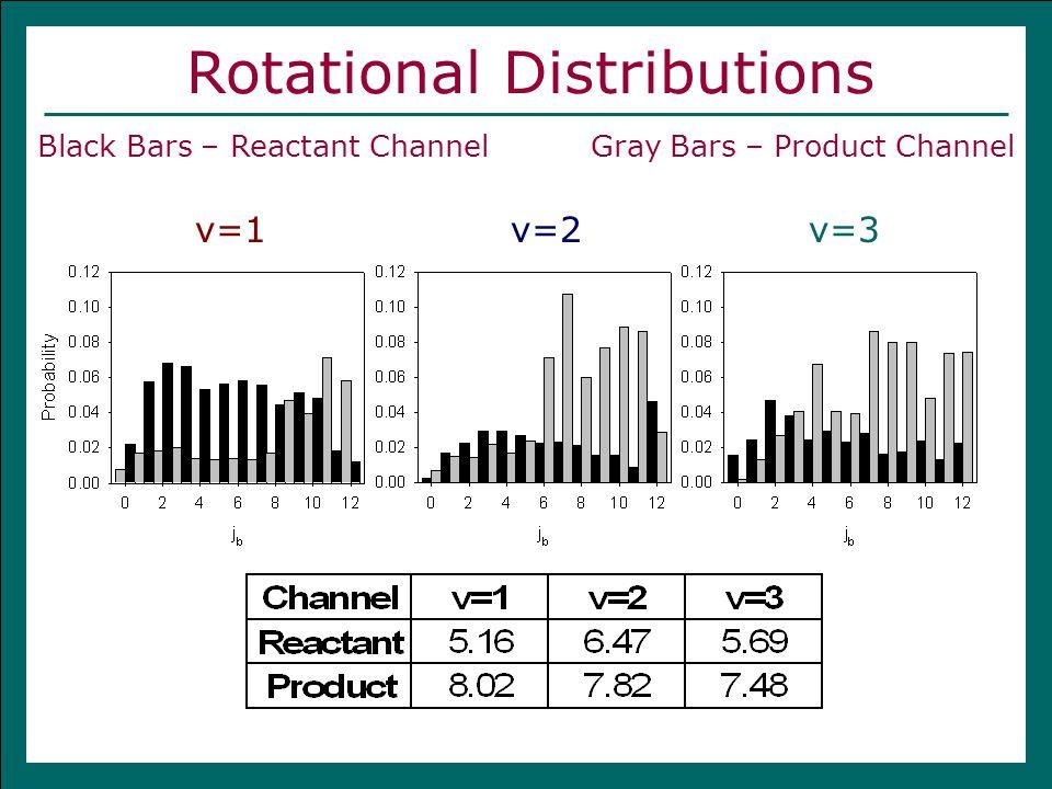 Rotational Distributions Black Bars – Reactant Channel Gray Bars – Product Channel v=1v=2v=3