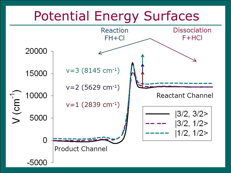 Potential Energy Surfaces v=1 (2839 cm -1 ) Reaction FH+Cl Dissociation F+HCl Reactant Channel Product Channel v=2 (5629 cm -1 ) v=3 (8145 cm -1 )