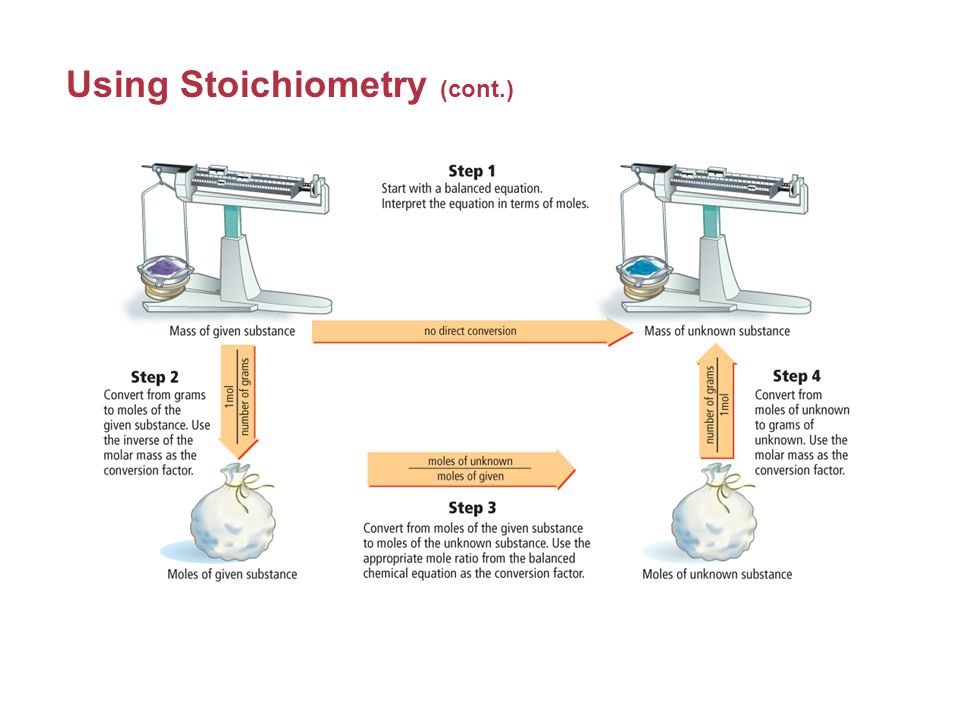Using Stoichiometry All stoichiometric calculations begins with a balanced chemical equation.