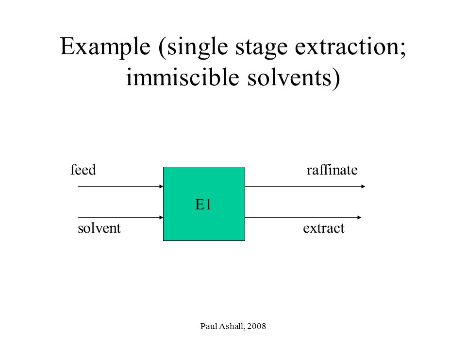 Paul Ashall, 2008 Example (single stage extraction; immiscible solvents) E1 feed solvent raffinate extract