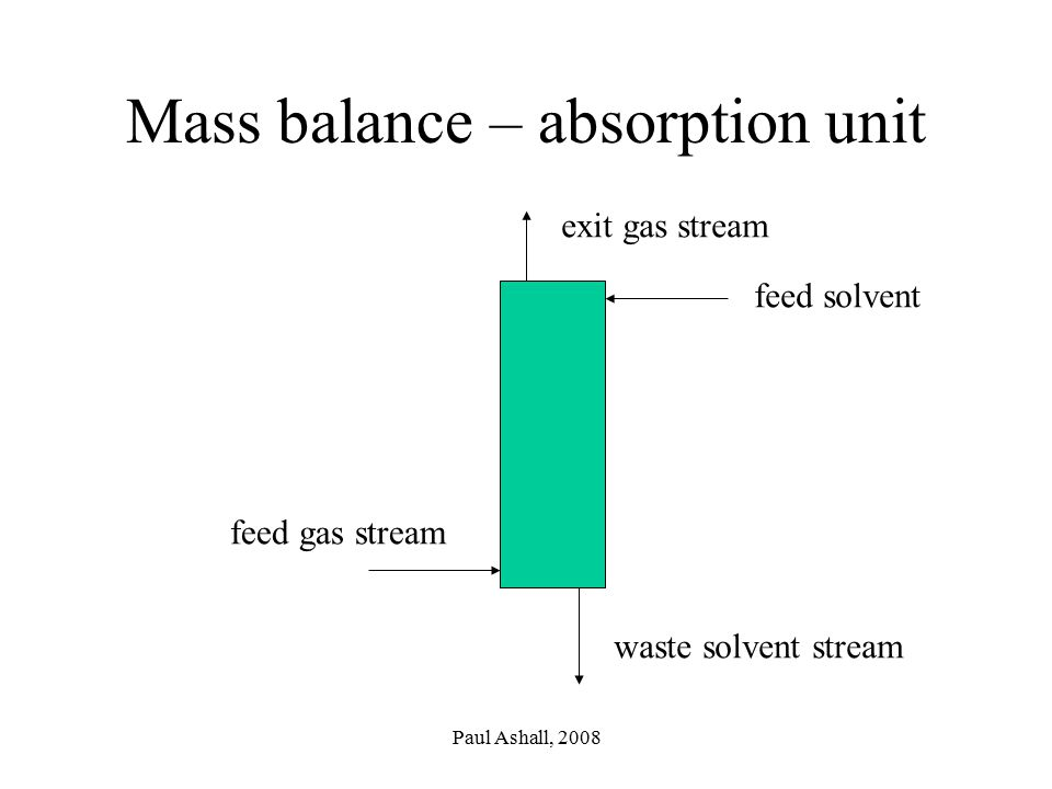 Paul Ashall, 2008 Mass balance – absorption unit feed gas stream feed solvent waste solvent stream exit gas stream