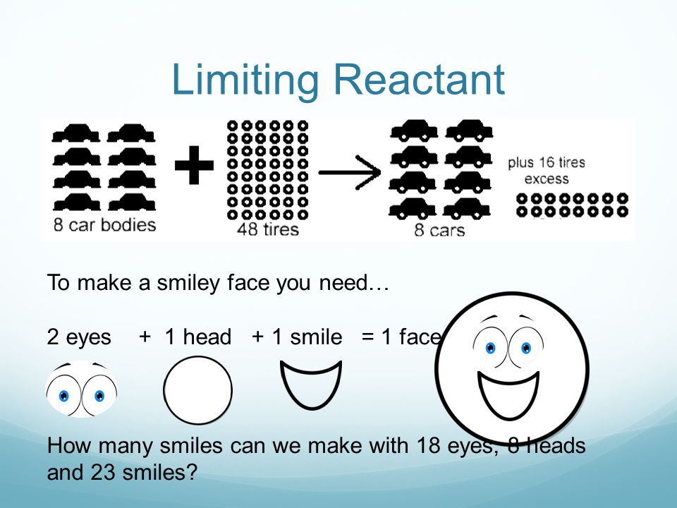 Limiting Reactant To make a smiley face you need… 2 eyes + 1 head + 1 smile = 1 face How many smiles can we make with 18 eyes, 8 heads and 23 smiles?