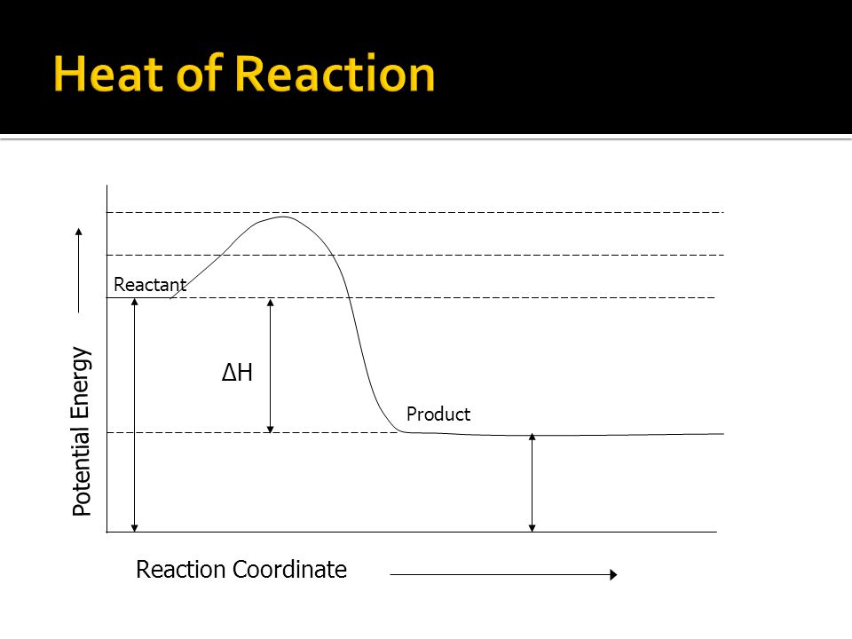 Reaction Coordinate Potential Energy Product Reactant ΔH