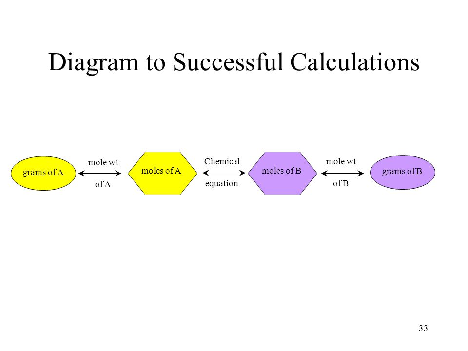 33 Diagram to Successful Calculations grams of A mole wt of A moles of Amoles of B grams of B mole wt of B Chemical equation