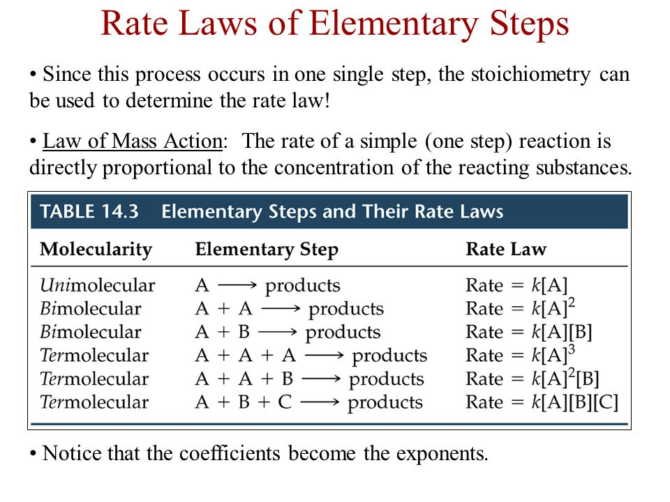 Rate Laws of Elementary Steps Since this process occurs in one single step, the stoichiometry can be used to determine the rate law! Law of Mass Actio