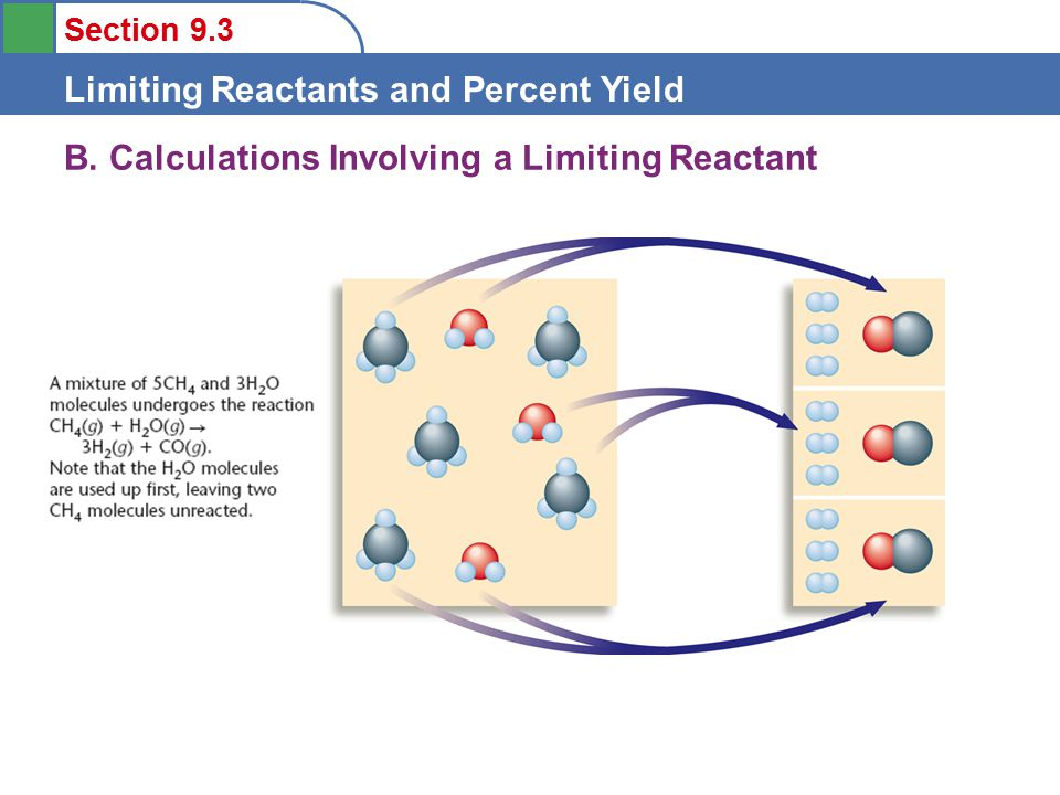 Section 9.3 Limiting Reactants and Percent Yield Method 1: LAURA CHANG METHOD OF LR DETERMINATION Grams of reactant A- convert to moles and divide by the coefficient g/(g/mol)= x/coeff Grams of reactant B- convert to moles and divide by the coefficient (g/(g/mol)= x/coeff) The smaller value is the limiting reactant!