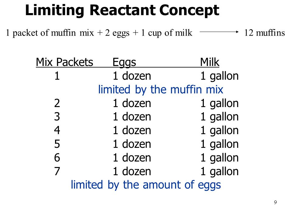 9 Limiting Reactant Concept Mix PacketsEggsMilk 11 dozen1 gallon limited by the muffin mix 21 dozen1 gallon 31 dozen1 gallon 41 dozen1 gallon 51 dozen1 gallon 61 dozen1 gallon 71 dozen1 gallon limited by the amount of eggs 1 packet of muffin mix + 2 eggs + 1 cup of milk 12 muffins