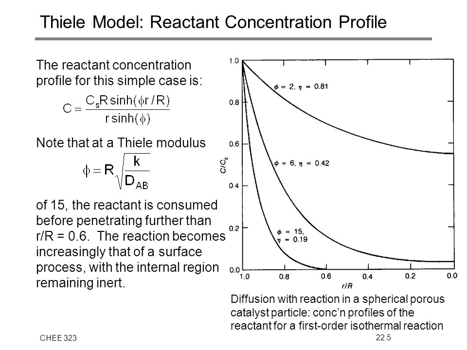 CHEE 32322.5 Thiele Model: Reactant Concentration Profile The reactant concentration profile for this simple case is: Note that at a Thiele modulus of