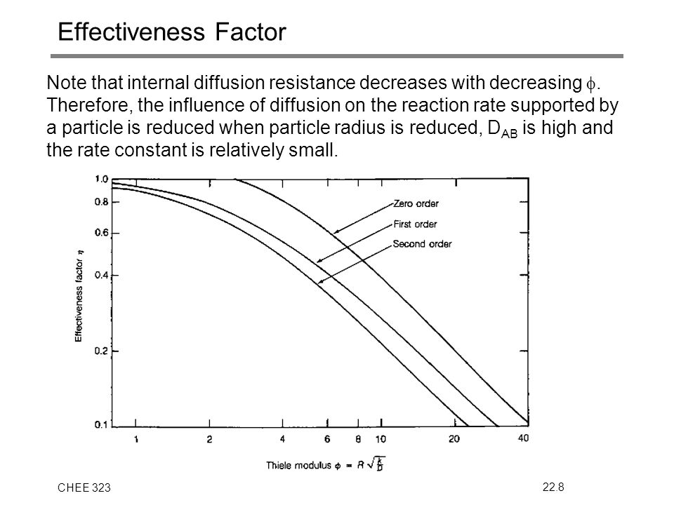 CHEE 32322.8 Effectiveness Factor Note that internal diffusion resistance decreases with decreasing .