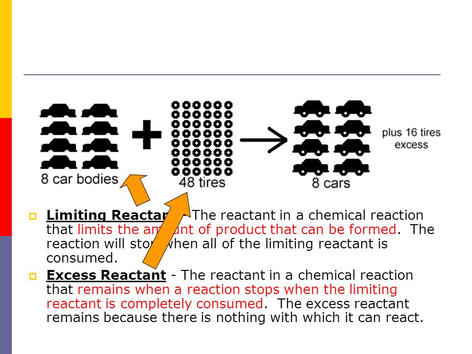  Limiting Reactant - The reactant in a chemical reaction that limits the amount of product that can be formed. The reaction will stop when all of the