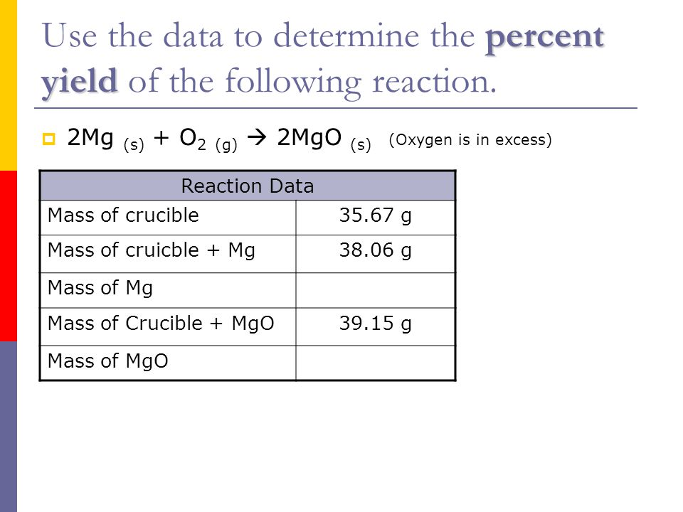 percent yield Use the data to determine the percent yield of the following reaction.  2Mg (s) + O 2 (g)  2MgO (s) (Oxygen is in excess) Reaction Dat