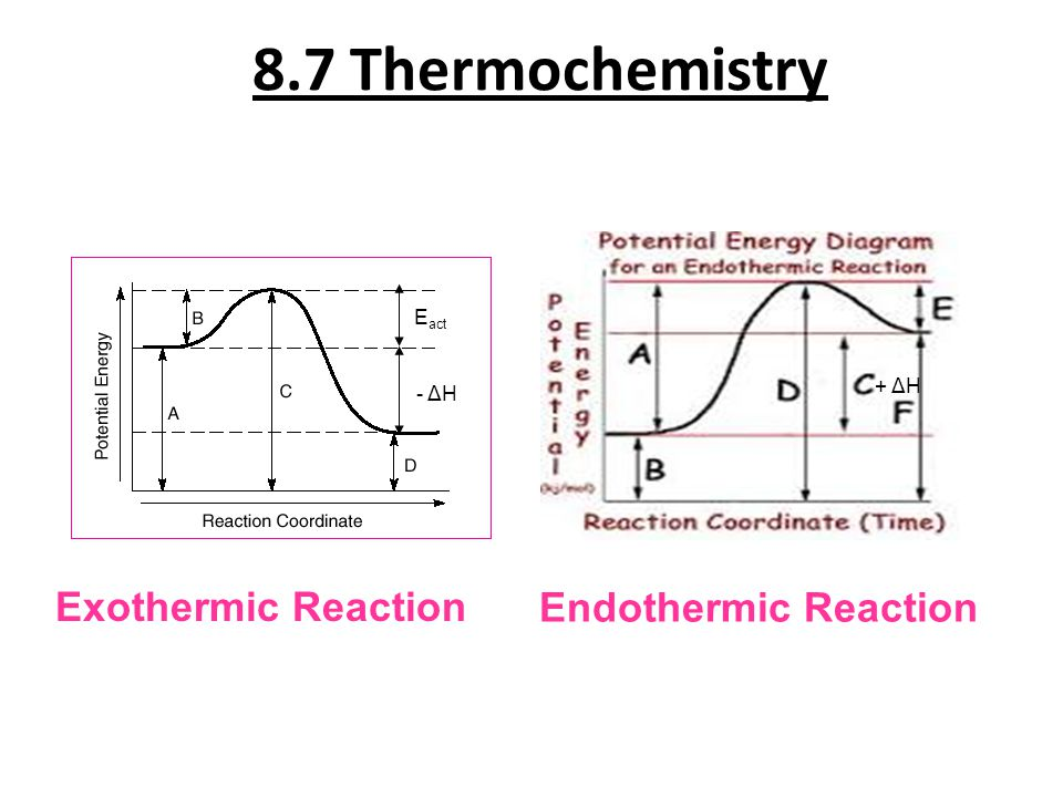 8.7 Thermochemistry Exothermic Reaction Endothermic Reaction - ΔH + ΔH E act
