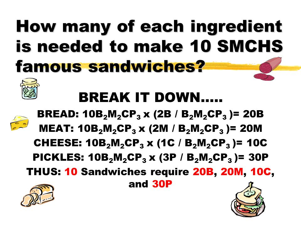 How many of each ingredient is needed to make 10 SMCHS famous sandwiches? BREAK IT DOWN….. BREAD: 10B 2 M 2 CP 3 x (2B / B 2 M 2 CP 3 )= 20B MEAT: 10B