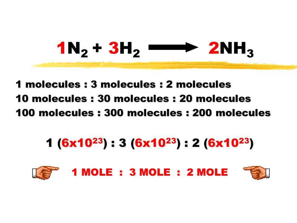 1N 2 + 3H 2 2NH 3 1 molecules : 3 molecules : 2 molecules 10 molecules : 30 molecules : 20 molecules 100 molecules : 300 molecules : 200 molecules 1 (