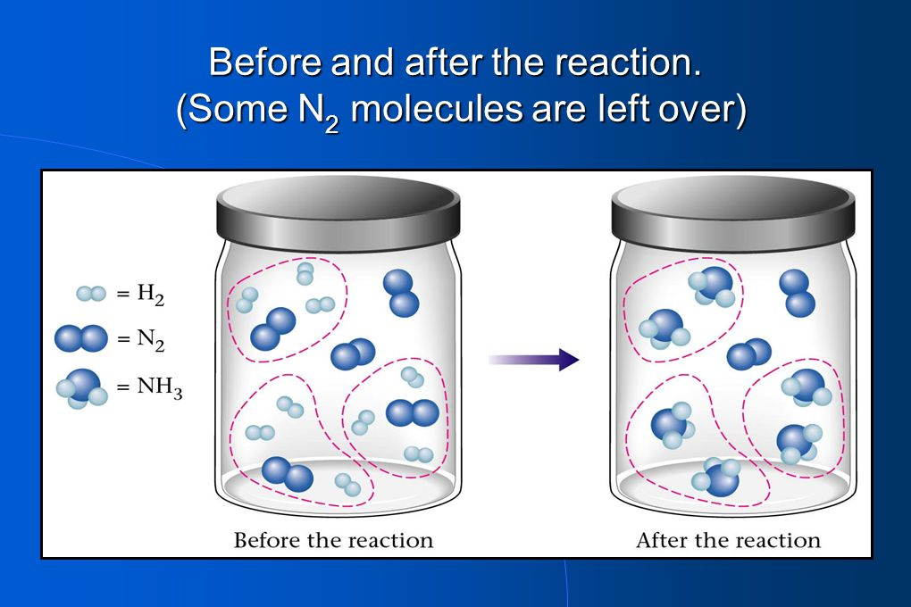 Before and after the reaction. (Some N 2 molecules are left over)