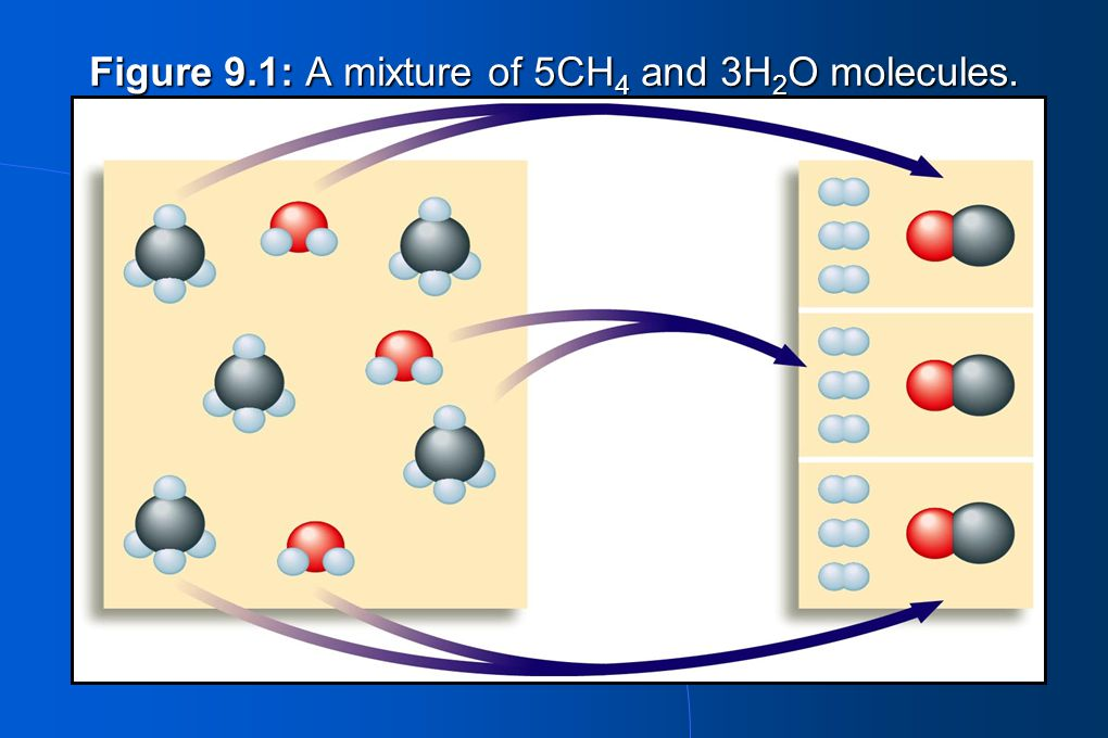 Figure 9.1: A mixture of 5CH 4 and 3H 2 O molecules.