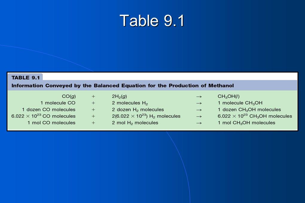 Step 4: Use molar mass of O 2 to calculate the grams of oxygen 5.00 mol O 2 x 32.0 g O 2 = 160 g O 2 1.00 mol O 2