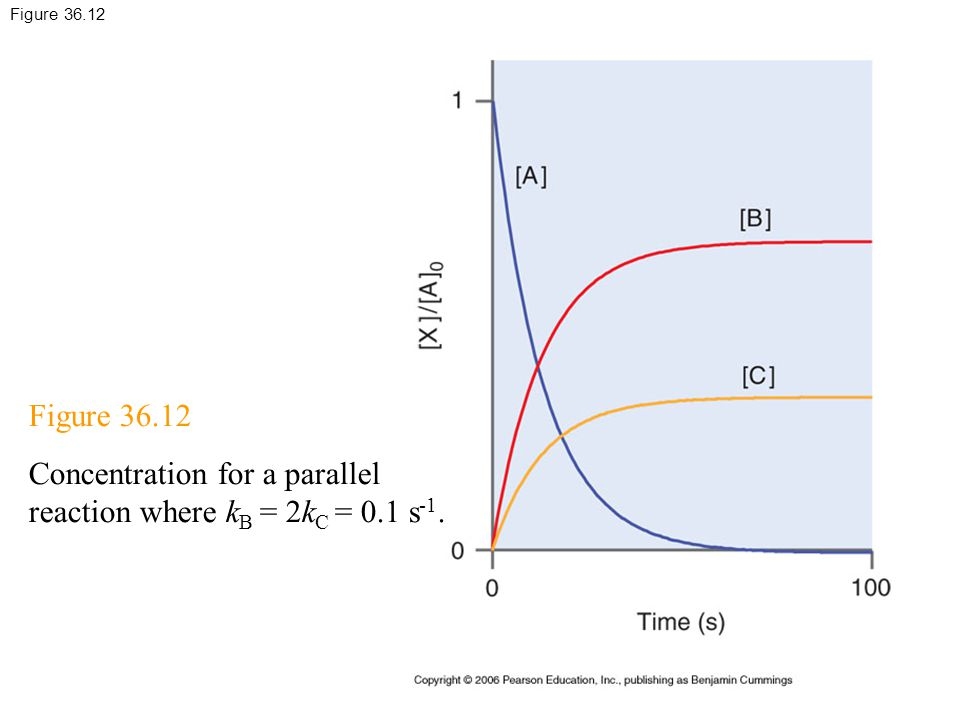 Figure 36.12 Concentration for a parallel reaction where k B = 2k C = 0.1 s -1.
