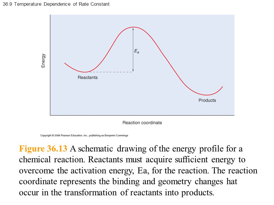 36.9 Temperature Dependence of Rate Constant Figure 36.13 A schematic drawing of the energy profile for a chemical reaction.