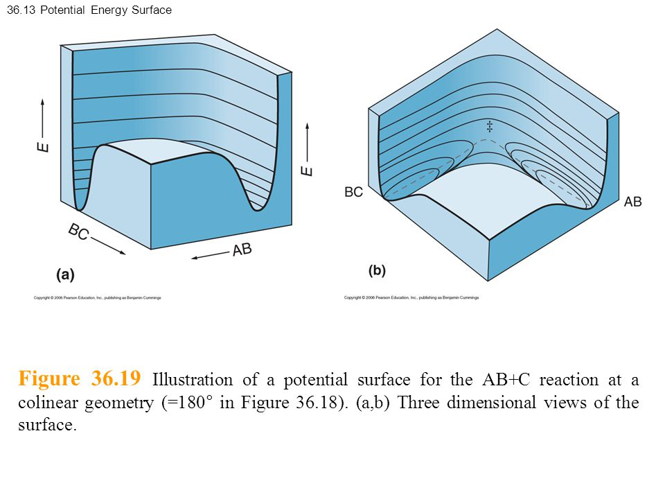 36.13 Potential Energy Surface Figure 36.19 Illustration of a potential surface for the AB+C reaction at a colinear geometry (=180° in Figure 36.18).
