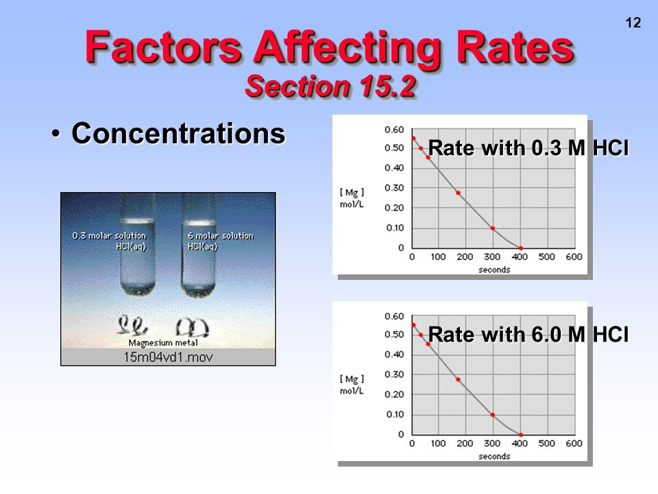 12 ConcentrationsConcentrations Factors Affecting Rates Section 15.2 Rate with 0.3 M HCl Rate with 6.0 M HCl