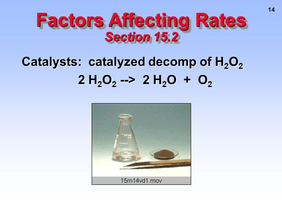 14 Catalysts: catalyzed decomp of H 2 O 2 2 H 2 O 2 --> 2 H 2 O + O 2 2 H 2 O 2 --> 2 H 2 O + O 2 Factors Affecting Rates Section 15.2