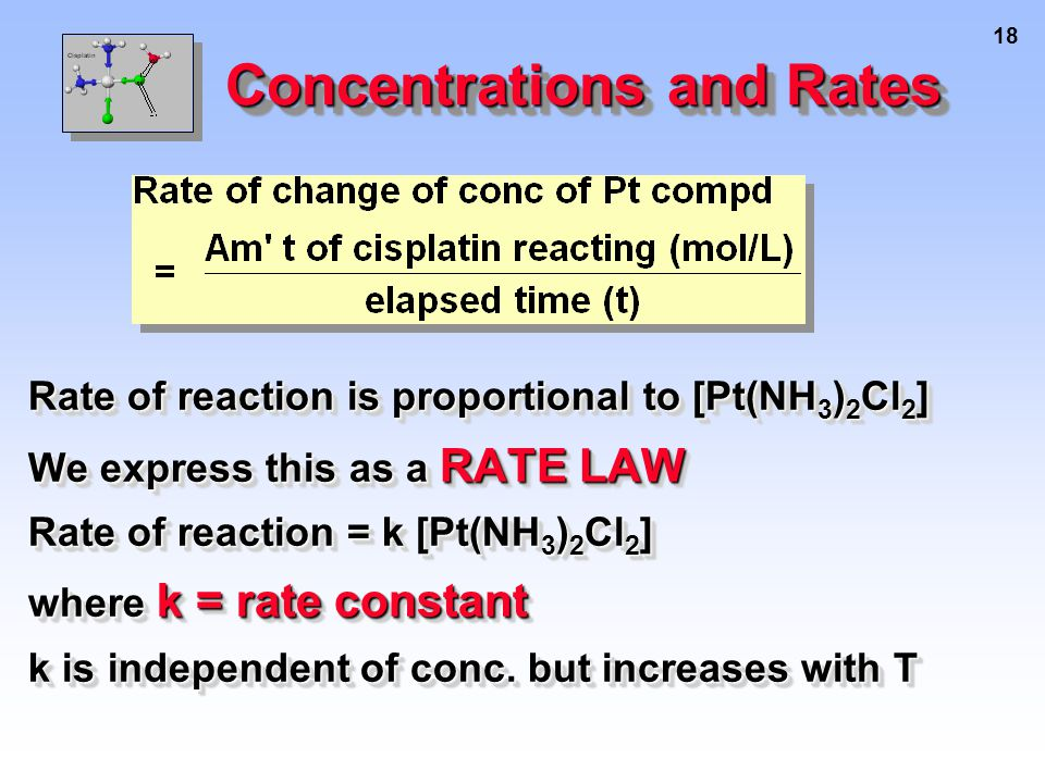 18 Concentrations and Rates Rate of reaction is proportional to [Pt(NH 3 ) 2 Cl 2 ] We express this as a RATE LAW Rate of reaction = k [Pt(NH 3 ) 2 Cl 2 ] where k = rate constant k is independent of conc.