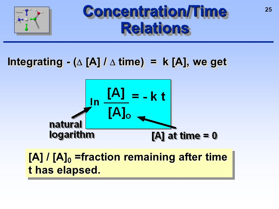 25 Concentration/Time Relations Integrating - ( [A] / time) = k [A], we get Integrating - (  [A] /  time) = k [A], we get [A] / [A] 0 =fraction remaining after time t has elapsed.