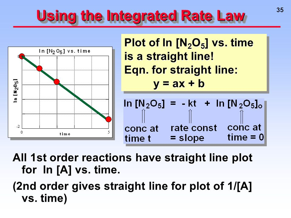 35 Using the Integrated Rate Law All 1st order reactions have straight line plot for ln [A] vs.