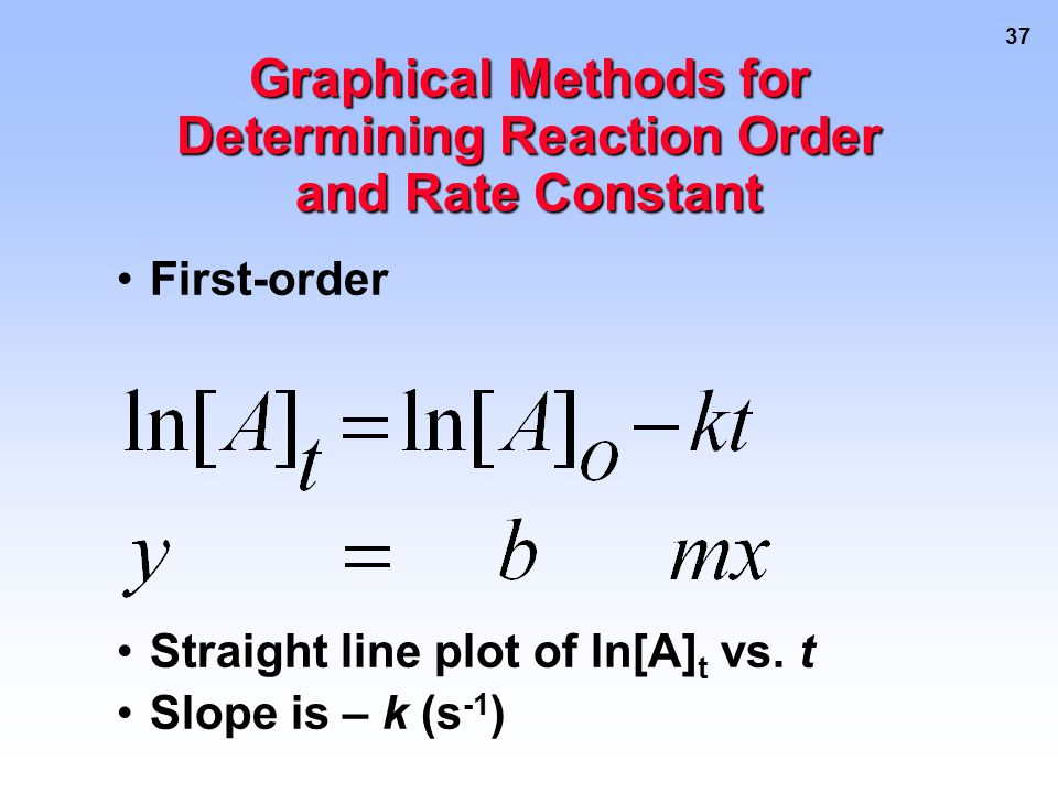 37 Graphical Methods for Determining Reaction Order and Rate Constant First-order Straight line plot of ln[A] t vs.