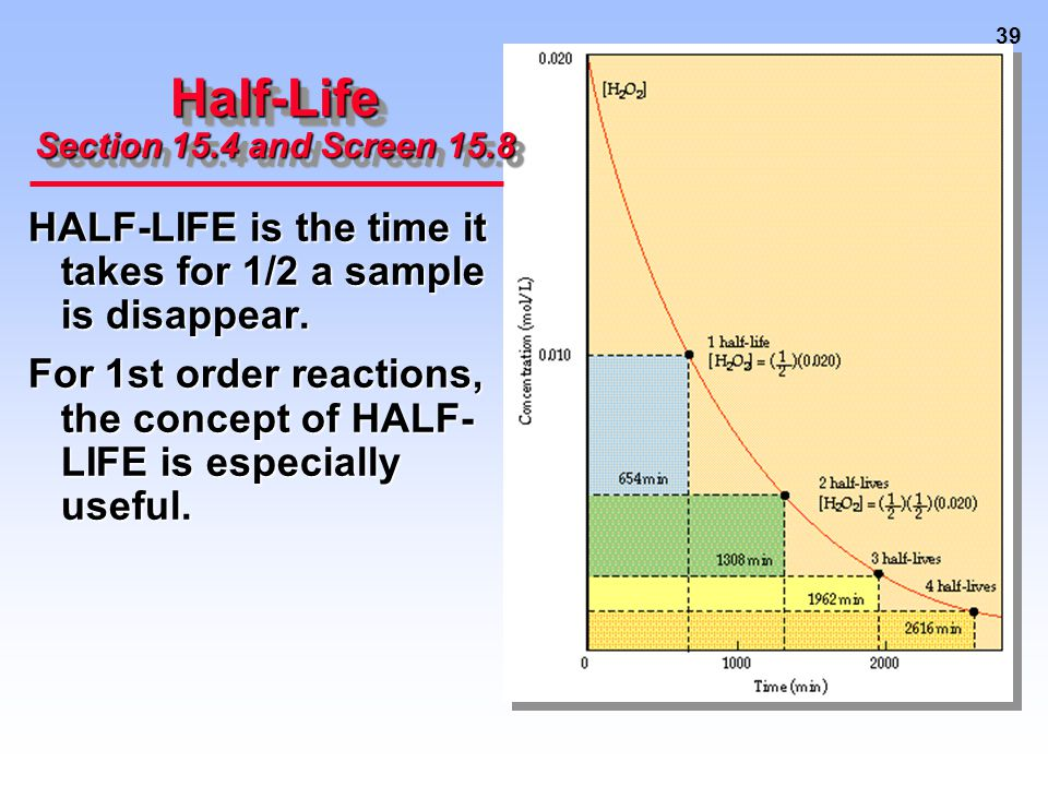39 Half-Life Section 15.4 and Screen 15.8 HALF-LIFE is the time it takes for 1/2 a sample is disappear.