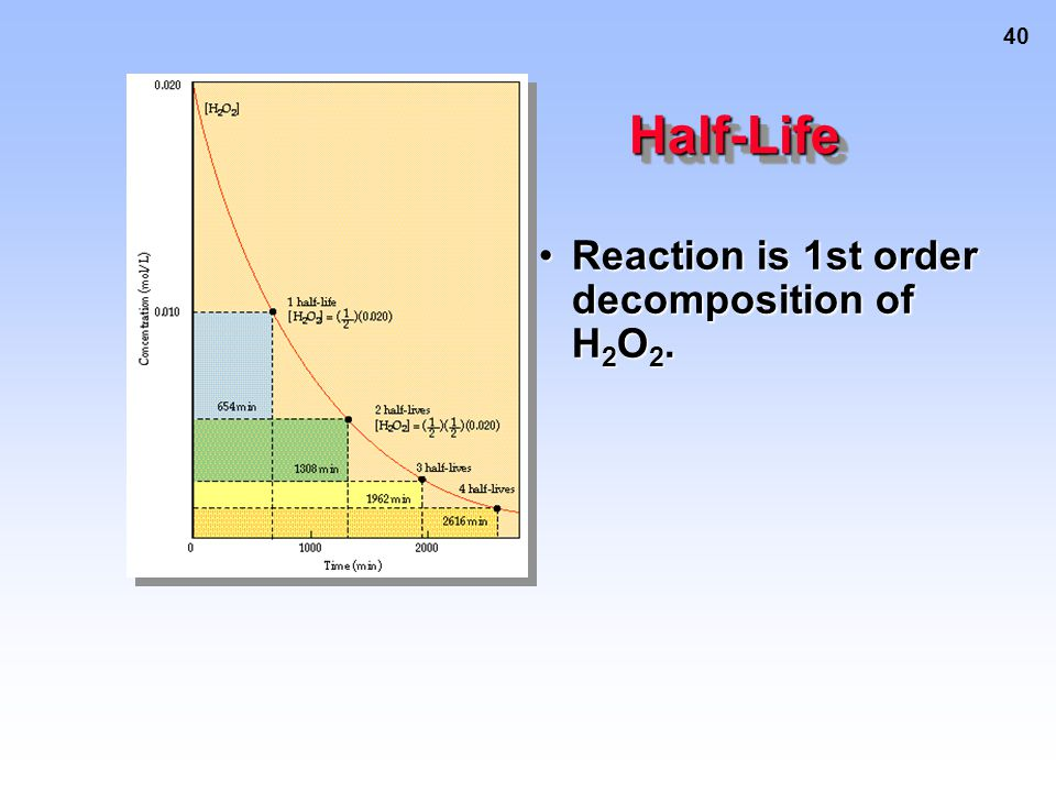 40 Reaction is 1st order decomposition of H 2 O 2.Reaction is 1st order decomposition of H 2 O 2.