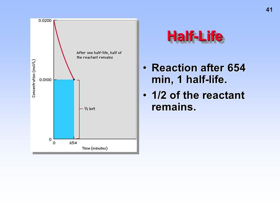 42 Half-LifeHalf-Life Reaction after 1306 min, or 2 half-lives.Reaction after 1306 min, or 2 half-lives.