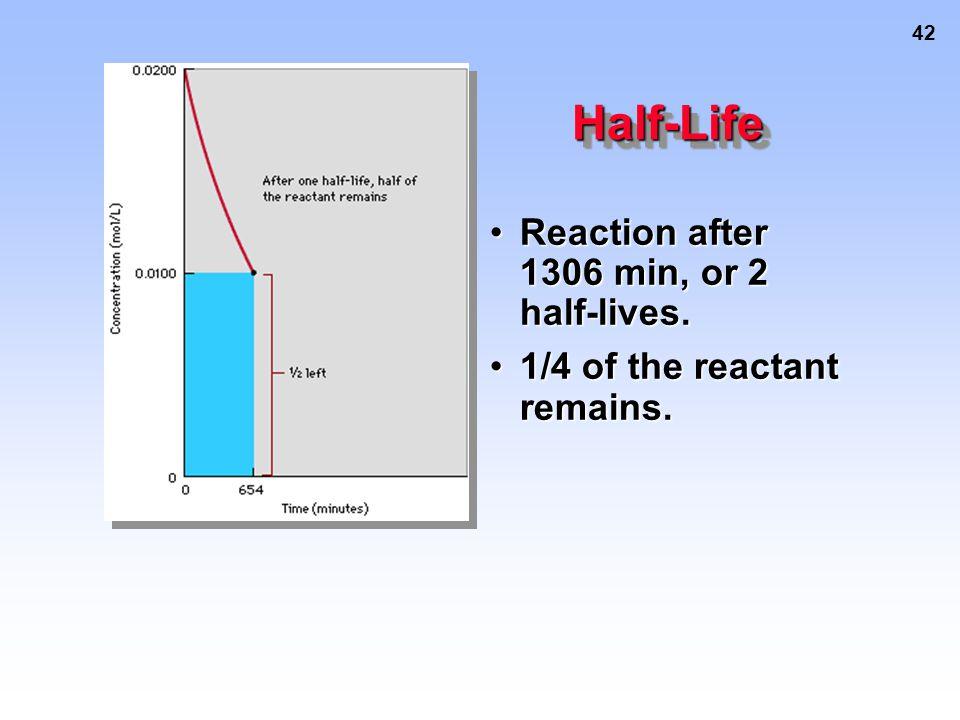 43 Half-LifeHalf-Life Reaction after 3 half-lives, or 1962 min.Reaction after 3 half-lives, or 1962 min.