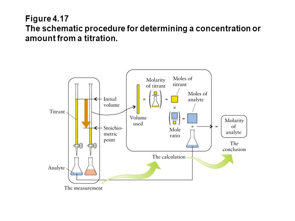 Figure 4.16 The schematic procedure for volume-to-volume conversions.