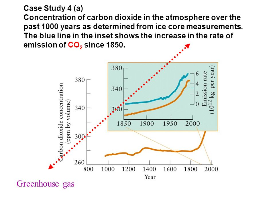 Case Study 4 (a) Concentration of carbon dioxide in the atmosphere over the past 1000 years as determined from ice core measurements.
