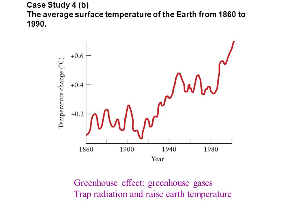 Case Study 4 (b) The average surface temperature of the Earth from 1860 to 1990.