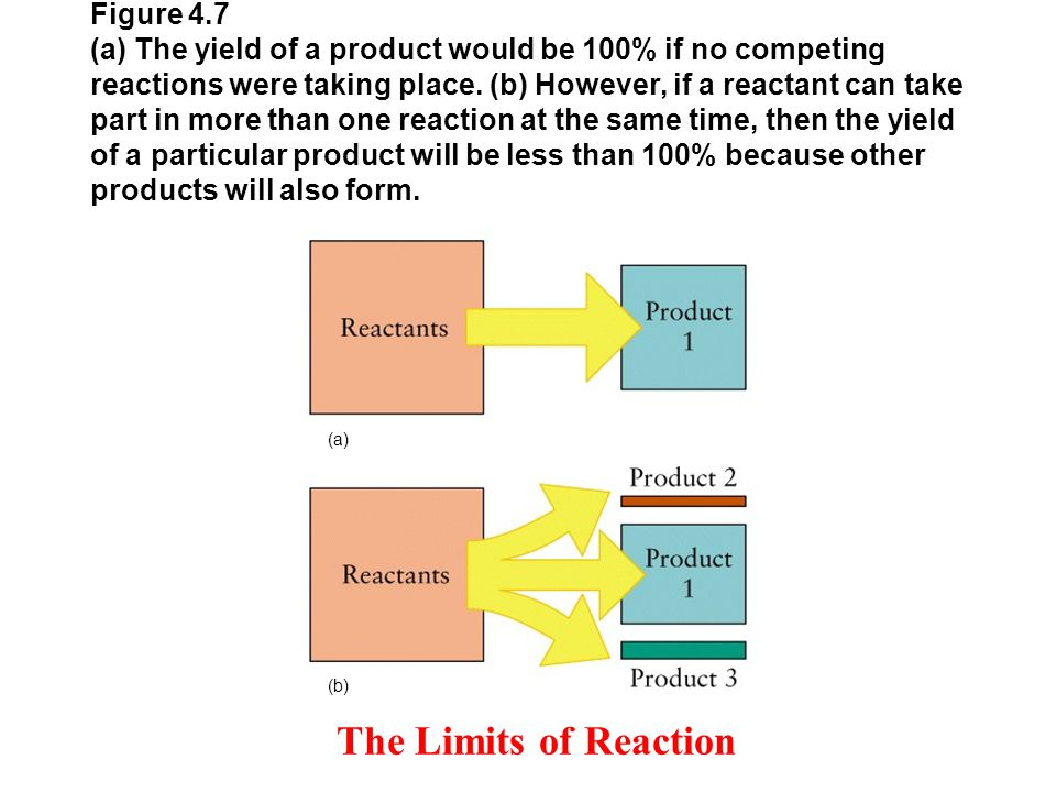 Figure 4.7 (a) The yield of a product would be 100% if no competing reactions were taking place.